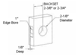 Backset Measurement