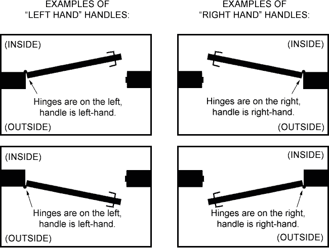 How to determine handing for door handles